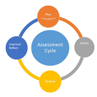 Assessment Cycle Chart